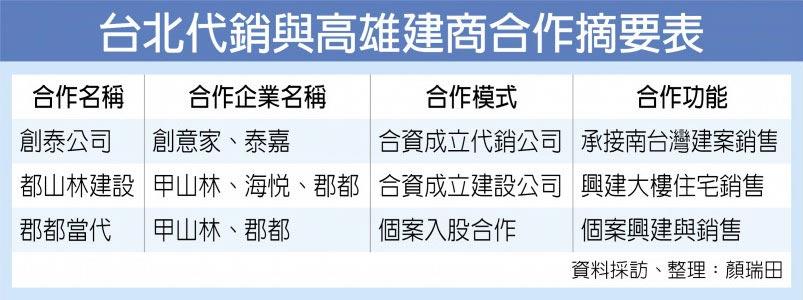 台北代銷與高雄建商合作摘要表