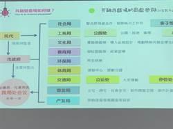 政府簡報用簡體字 市議員批「台灣被中國統一了」?
