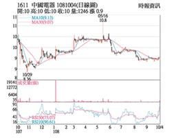 熱門股-中電 處分資產獲利進補