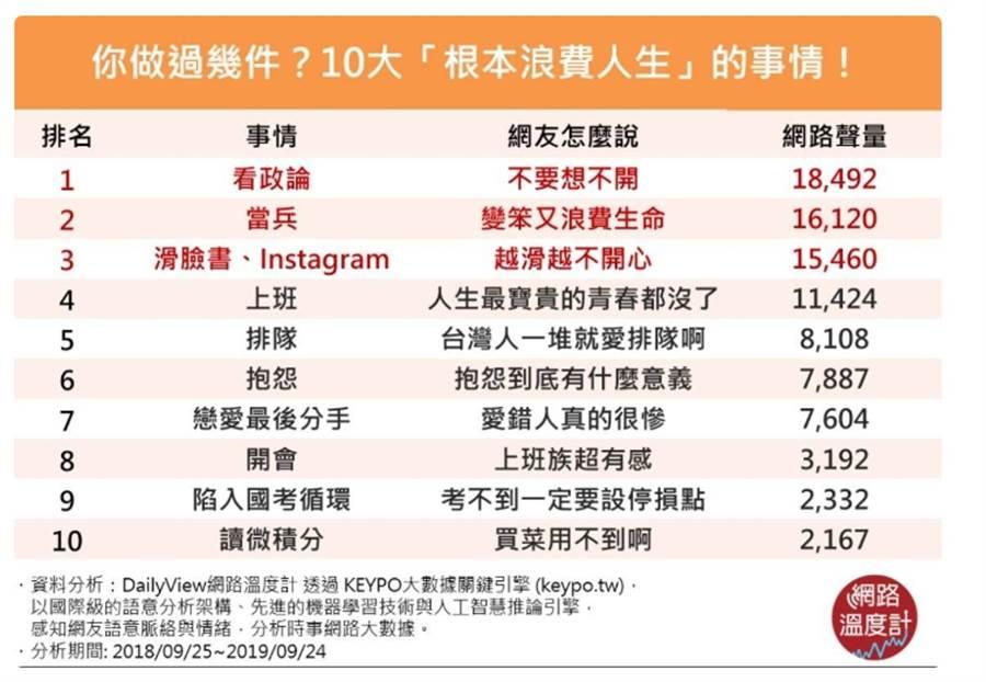 網路溫度計進行調查,排出網友認為最浪費人生的十件事 (圖/翻攝自網路溫度計)