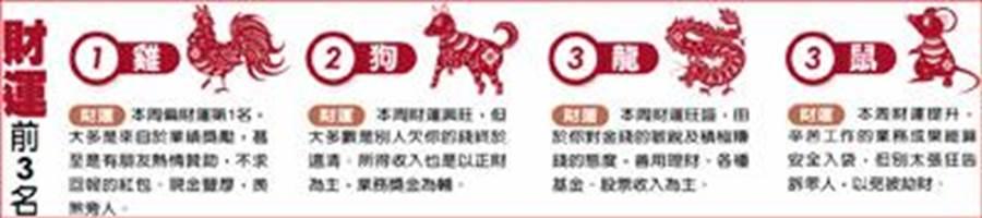 財運前三名(圖/中國時報提供)