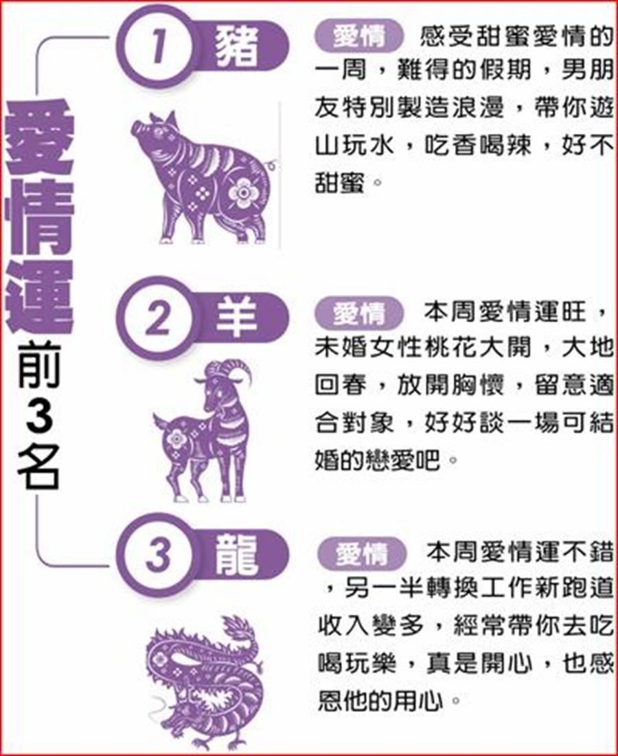 愛情運前三名(圖/中國時報提供)