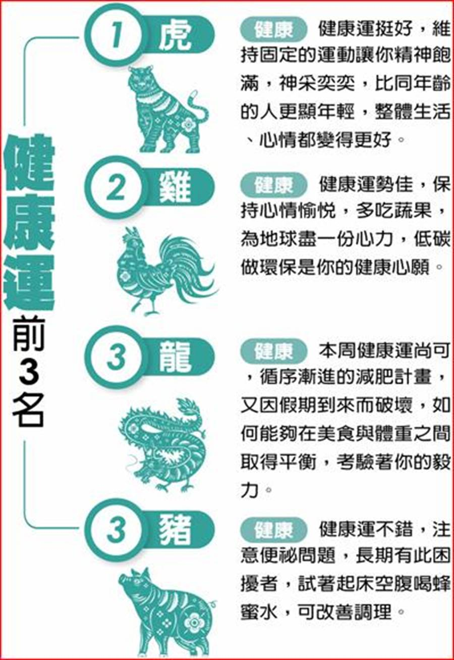 健康運前三名(圖/中國時報提供)