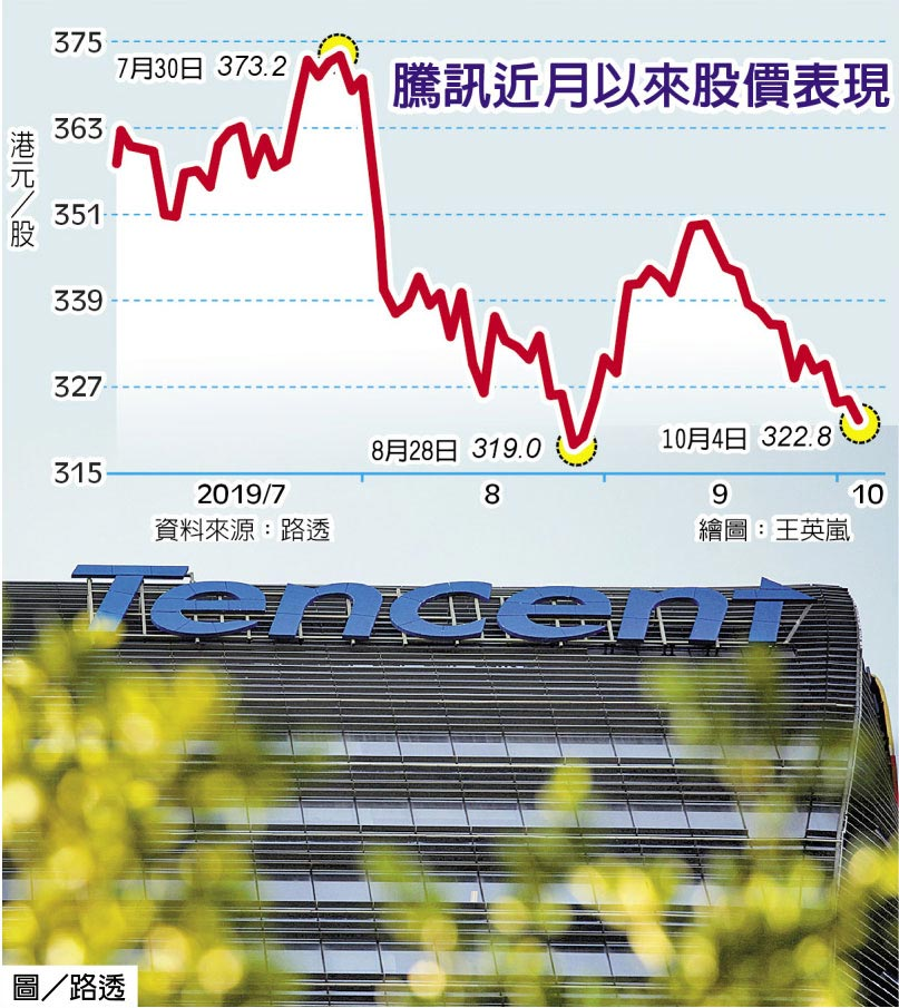 騰訊近月以來股價表現圖/路透