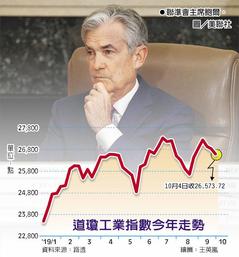 道瓊工業指數今年走勢聯準會主席鮑爾。圖/美聯社