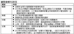 元大投信首推5G主題ETF 28日募集
