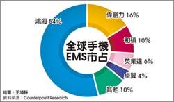 全球手機EMS 台囊括7成