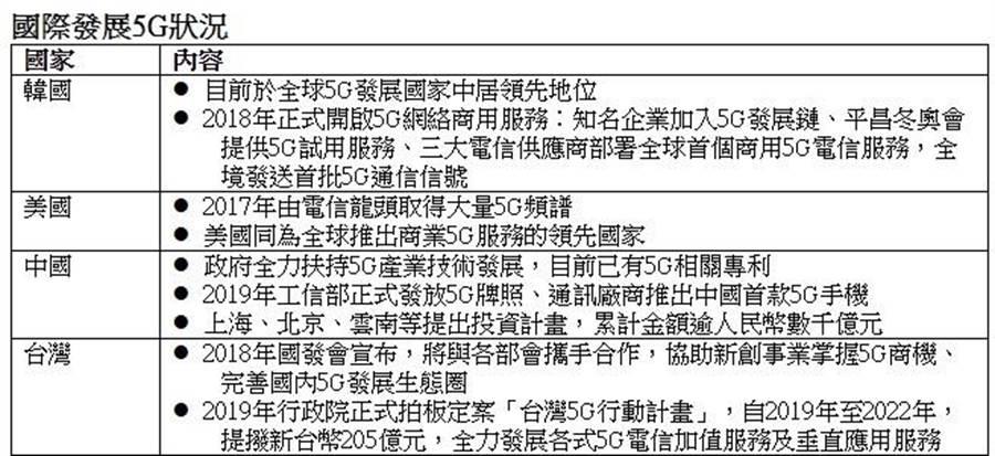 (元大投信將發行首檔以5G營收為主題的ETF,「元大全球未來通訊ETF」預計0月28日至11月1日募集。圖/元大投信提供)