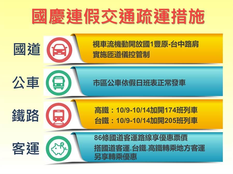 迎接國慶連假返鄉及觀光車潮,台中市府7日宣布交通配套。(台中市交通局/盧金足台中傳真)