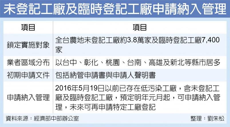 未登記工廠及臨時登記工廠申請納入管理