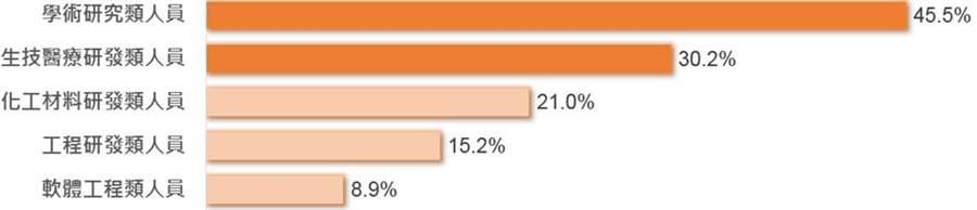 104人力銀行統計,接受新鮮人的職缺中,「學術研究類」限定碩士占45.5%,比例最高。(104資訊科技提供/黃慧雯台北傳真)