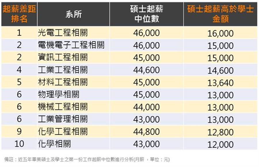 從薪資水準來看,光電工程碩士鍍金成分最高,月薪比大學學立起薪高出1.6萬。(104資訊科技提供/黃慧雯台北傳真)