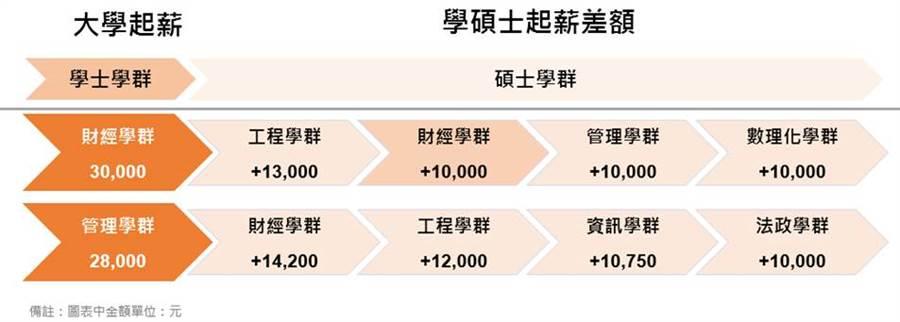 104人力銀行發現,主修財經,跨工商皆宜。(104資訊科技提供/黃慧雯台北傳真)