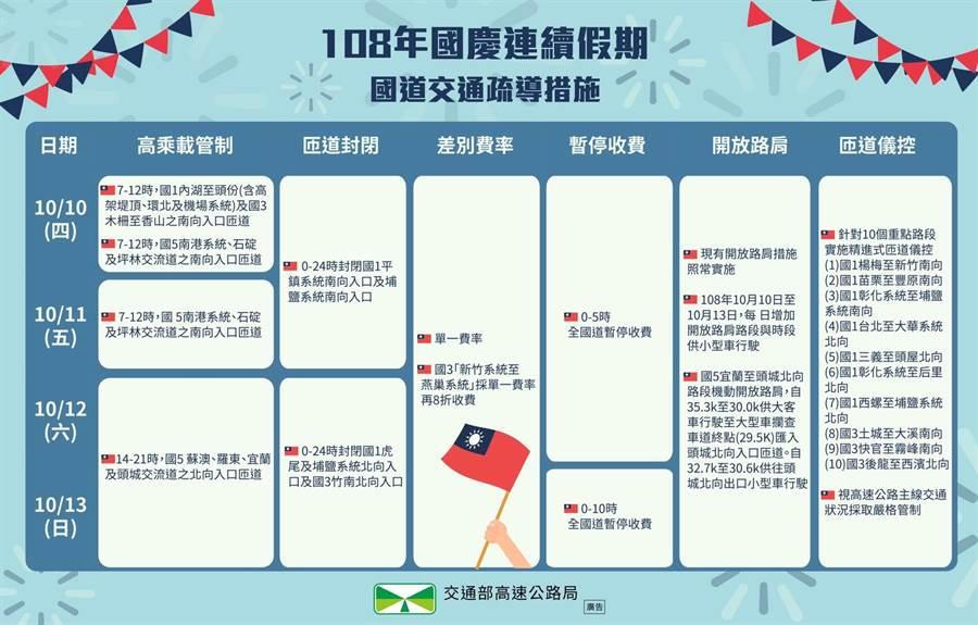 國慶連假交通疏導措施一覽表。(圖/高公局提供)