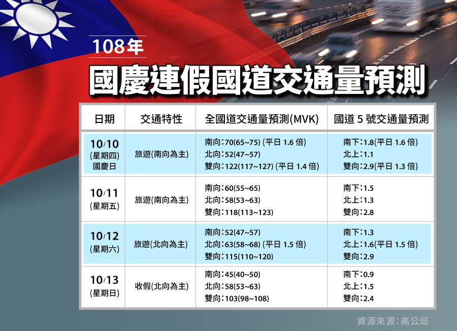 高速公路局預估今年雙十國慶連假的國道交通流量。(製表/陳友齡)
