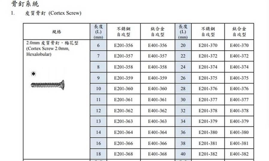 「喜維克骨釘骨板系統」傳出有高達7.4萬元支未取得GMP認證,廠商就擅自製造並販售,有些甚至已植入病患體內。(圖片來源:擷取自「喜維克骨釘骨板系統」仿單)