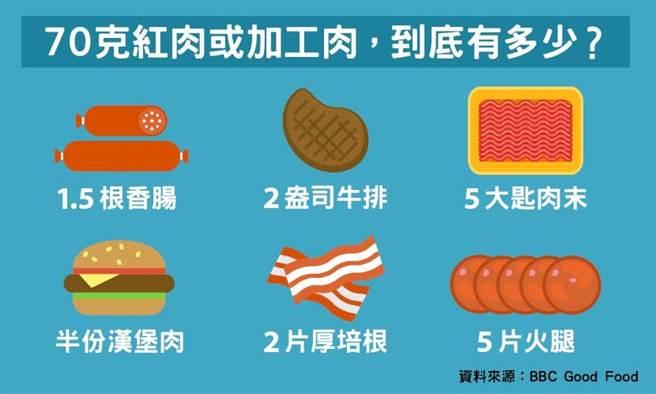 70克的紅肉或加工肉分量。(圖片來源:鄭佳玲)