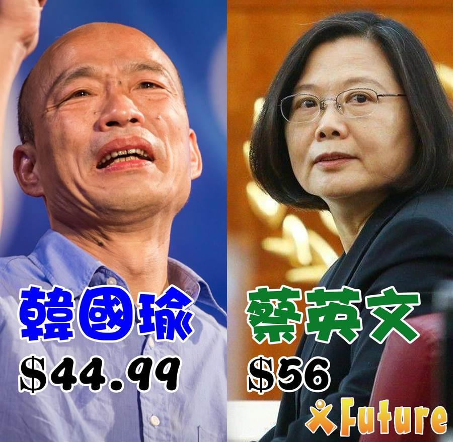 未來事件交易所認為,從韓國瑜和蔡英文在預測市場的「價格差距持續縮小」的狀況來看,推測除了國內重大意外的影響,香港議題對蔡英文的加分有限,可能顯示出民進黨的「芒果乾」效果已達極限。(未來事件交易所提供)