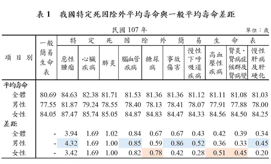 國人壽命與十大死因關聯性(內政部提供)