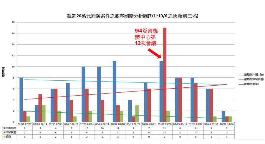 非洲豬瘟中央災害應變中心統計,攜帶肉品入境違規裁罰數量台灣旅客九月最多。圖防檢局提供