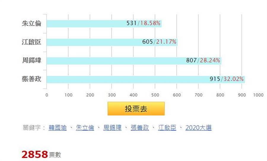 截至9日下午三點半,有32.02%網友選擇張善政,28.24%網友投給周錫瑋。