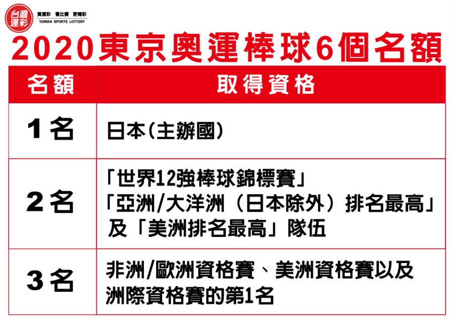 2020奧運6個名額。(台灣運彩提供)