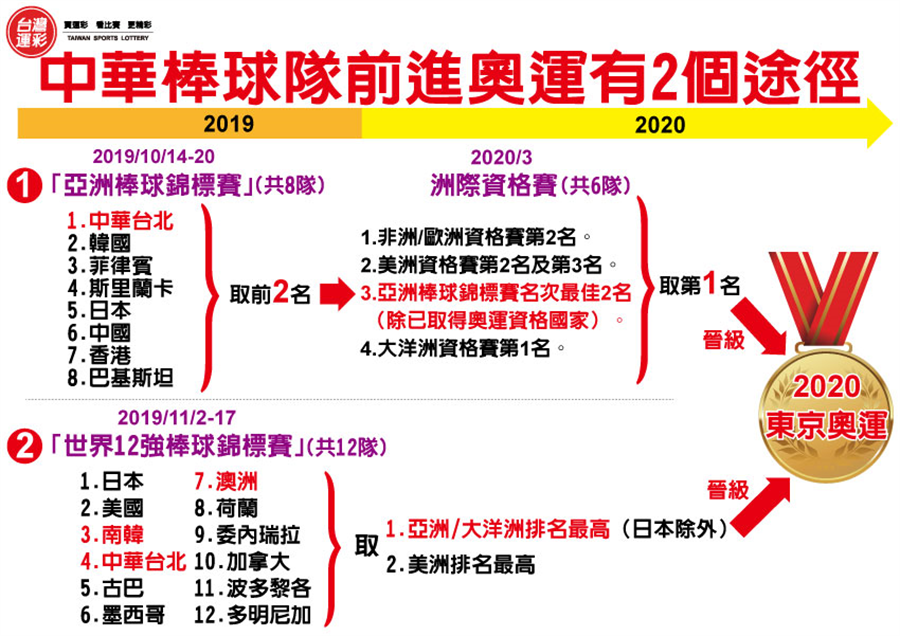 中華代表隊前進奧運只有2個途徑。(台灣運彩提供)