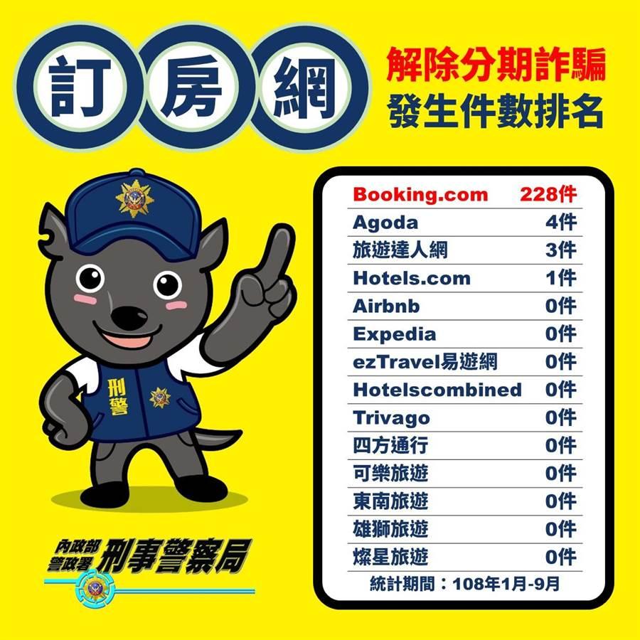 警方公布「解除分期扣款」詐騙件數,其中以「Booking.com」最高。(刑事局提供/林郁平台北傳真)