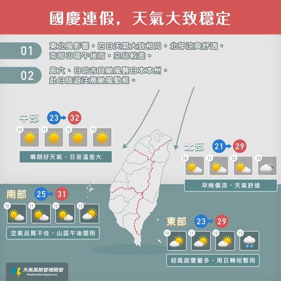 國慶連假的全台天氣懶人包看這裡。(圖/摘自天氣風險WeatherRisk 臉書)