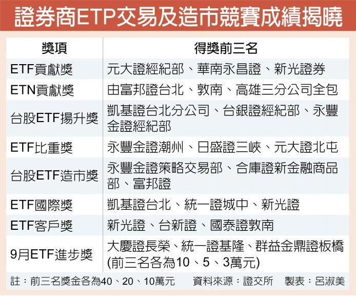 證券商ETP交易及造市競賽成績揭曉