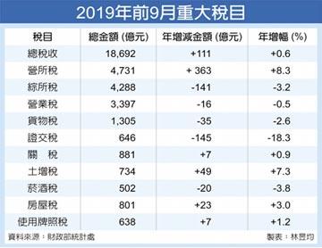 營所稅大減 9月稅收衰退4.3%