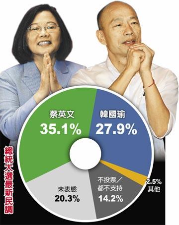 旺旺中時最新民調 藍綠差距縮小 韓觸底反彈 與蔡相差7.2百分點