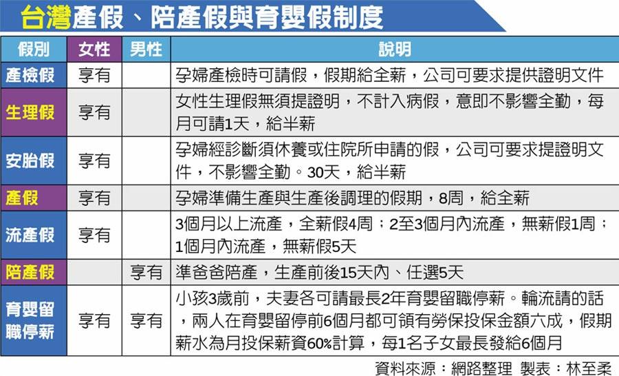 台灣產假、陪產假與育嬰假制度