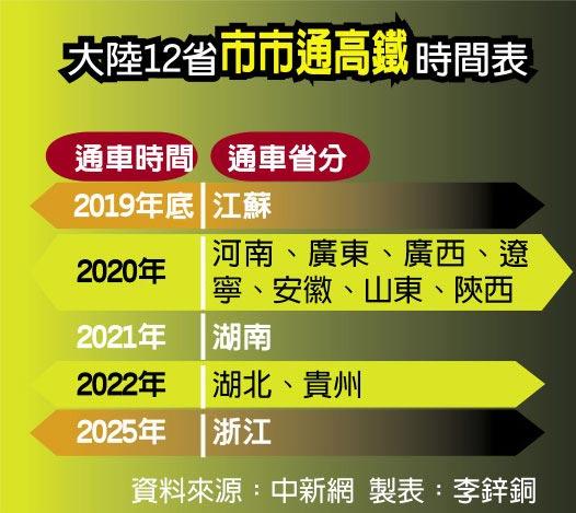 大陸12省市市通高鐵時間表