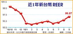 台幣9月超強 REER創今年新高