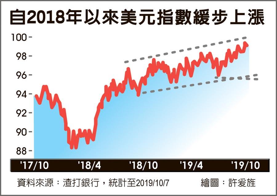 自2018年以來美元指數緩步上漲