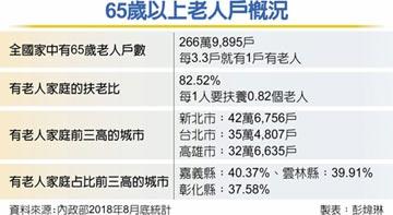 老人養老老人 下流老人問題 台恐更甚日本