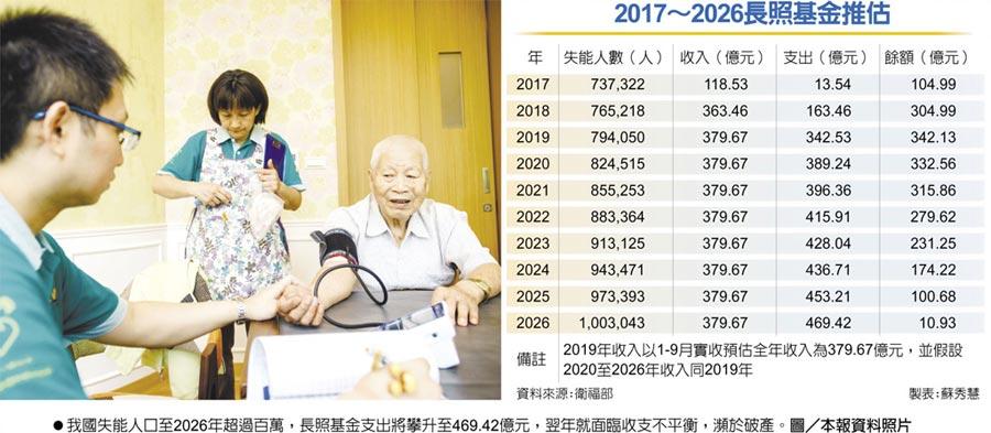 2017~2026長照基金推估我國失能人口至2026年超過百萬,長照基金支出將攀升至469.42億元,翌年就面臨收支不平衡,瀕於破產。圖/本報資料照片