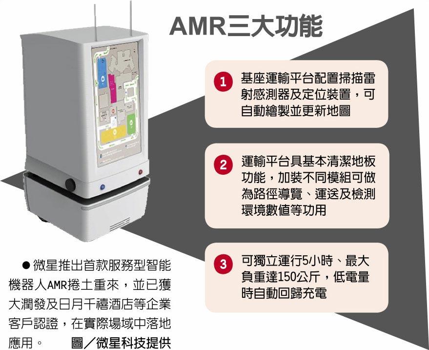 AMR三大功能  ●微星推出首款服務型智能機器人AMR捲土重來,並已獲大潤發及日月千禧酒店等企業客戶認證,在實際場域中落地應用。圖/微星科技提供