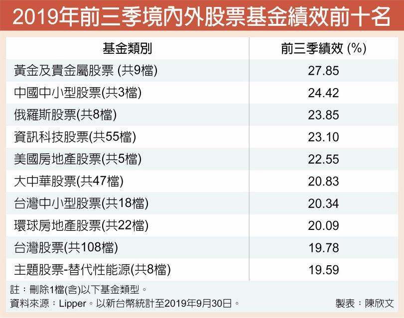 2019年前三季境內外股票基金績效前十名