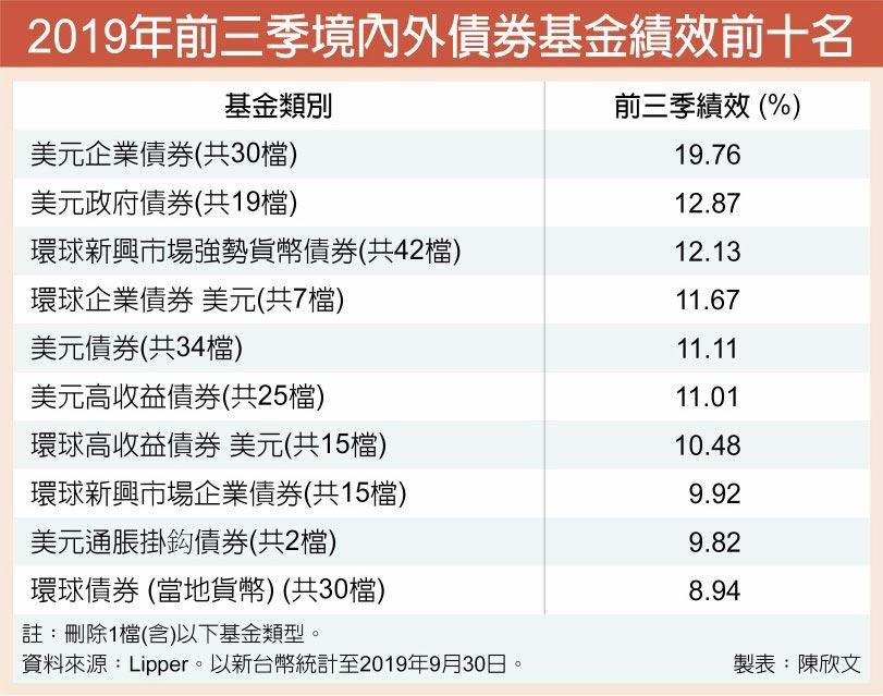 2019年前三季境內外債券基金績效前十名