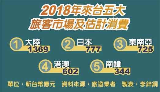 2018年來台五大旅客市場及估計消費