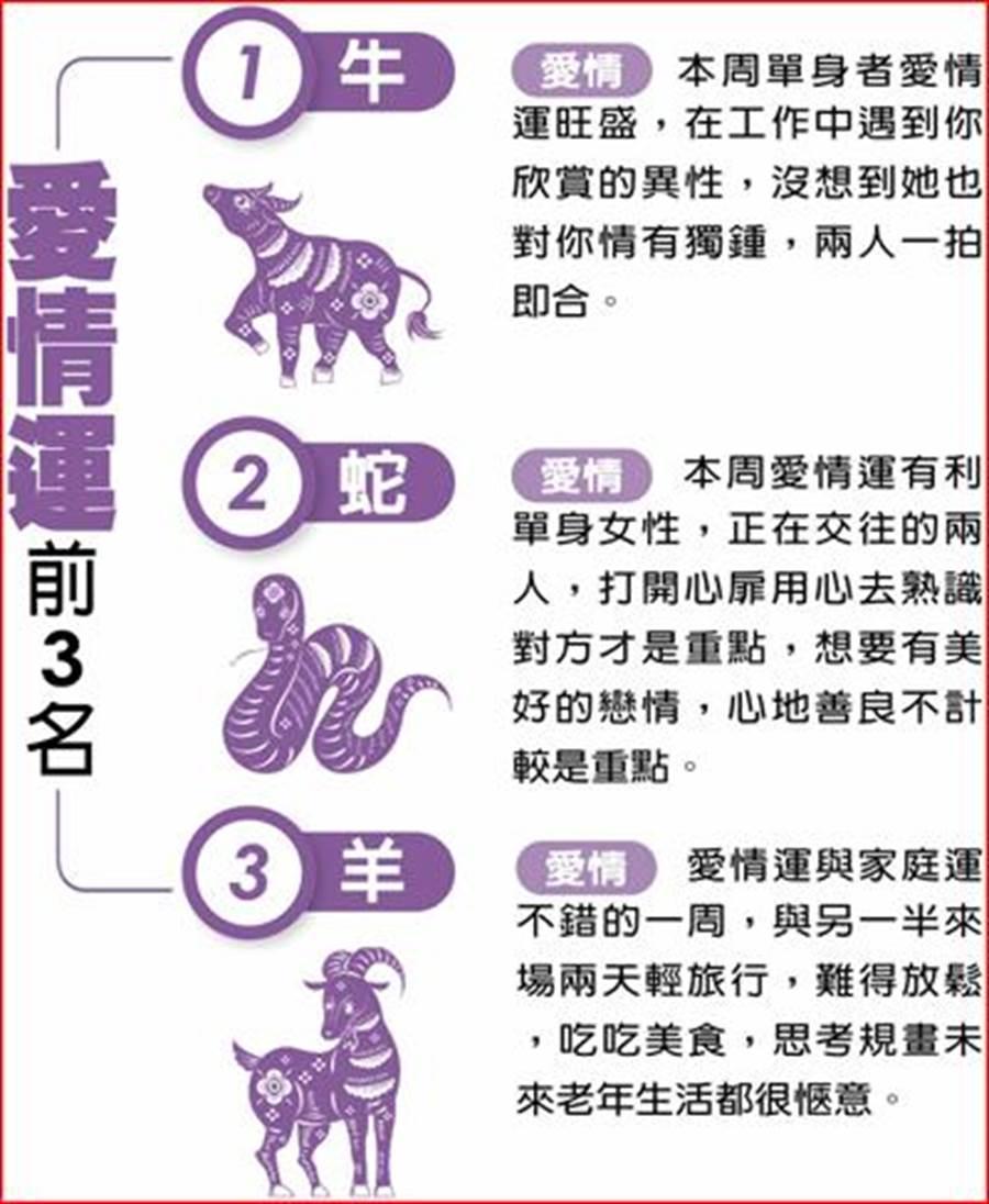 本周愛情運前三名(圖/中國時報提供)