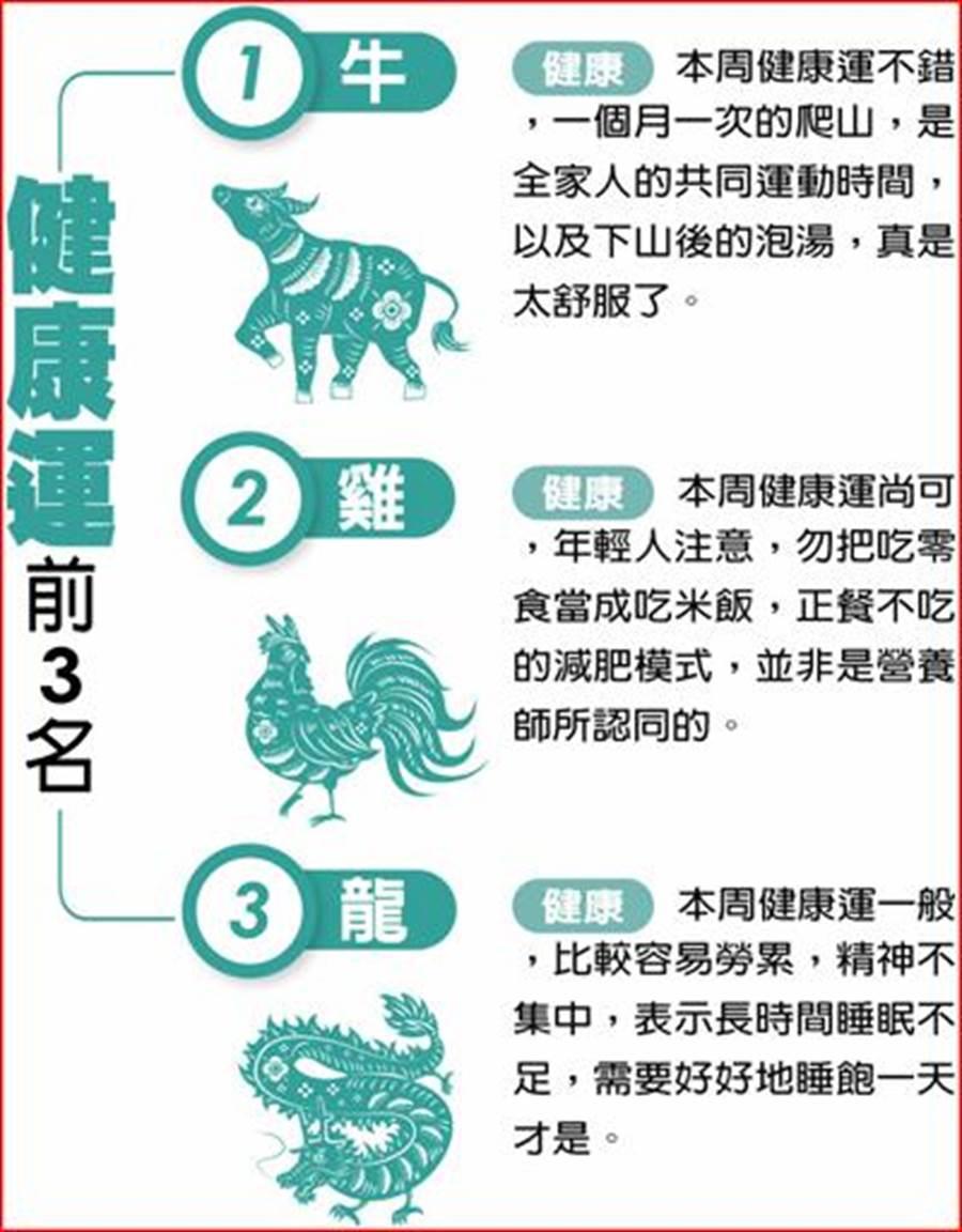 本周健康運前三名(圖/中國時報提供)