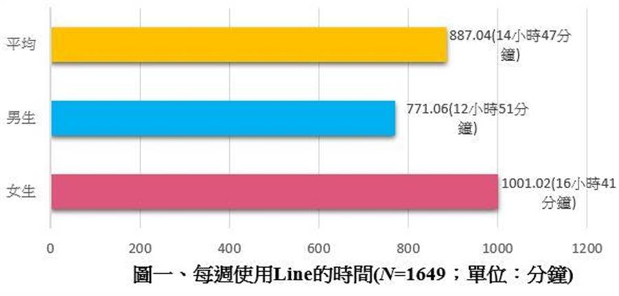 國人使用社群軟體LINE的時間估計。(圖/科技部臺灣傳播調查資料庫)