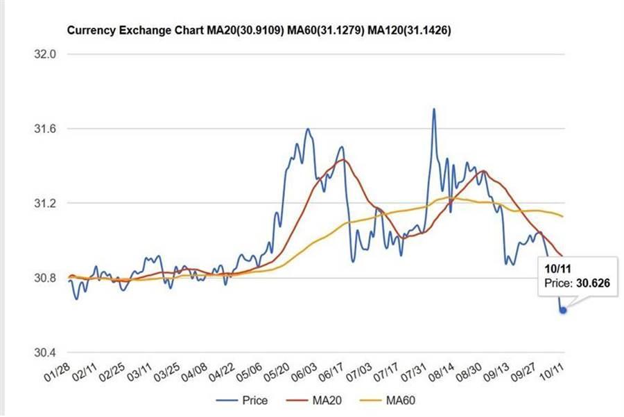 國際匯市在上周五(10/11)亮出今年來1美元對新台幣30.626的匯價。(圖/STOCKQ)