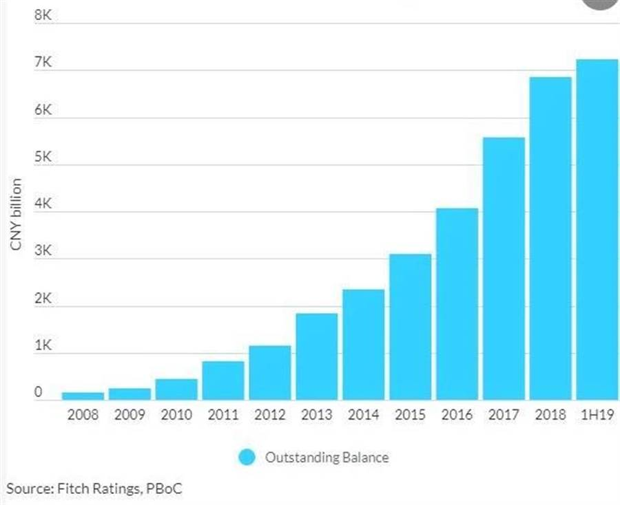 中國大陸信用卡未償餘額今年上半年飆破人民幣7.23兆元。(圖/惠譽信評)