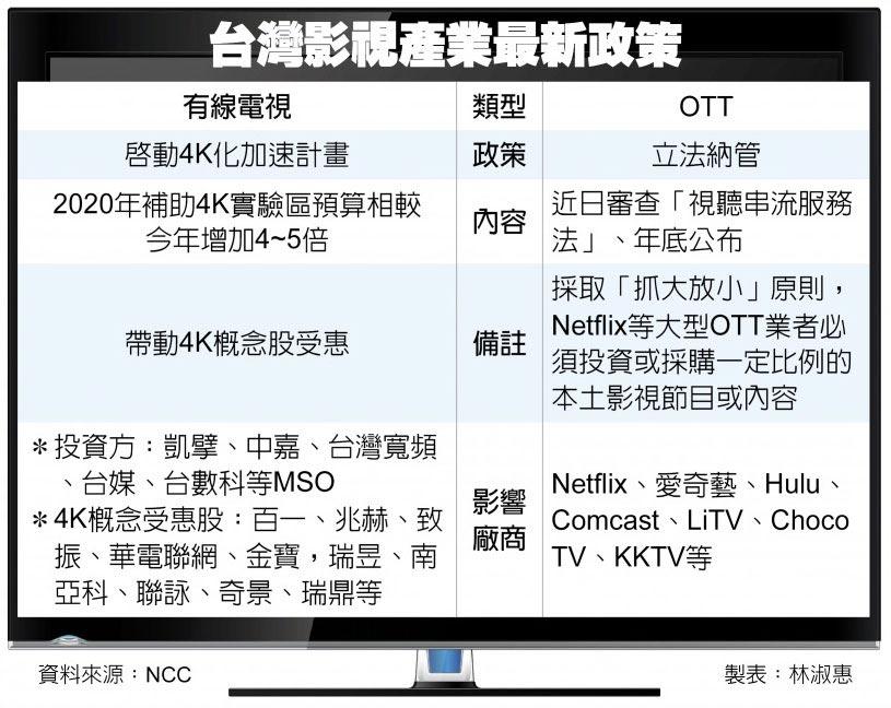 台灣影視產業最新政策