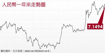 貿戰牽動人幣 中間價隱含協商訊號