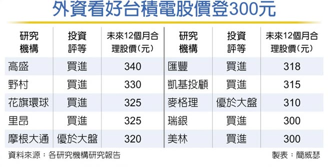 外資看好台積電股價登300元